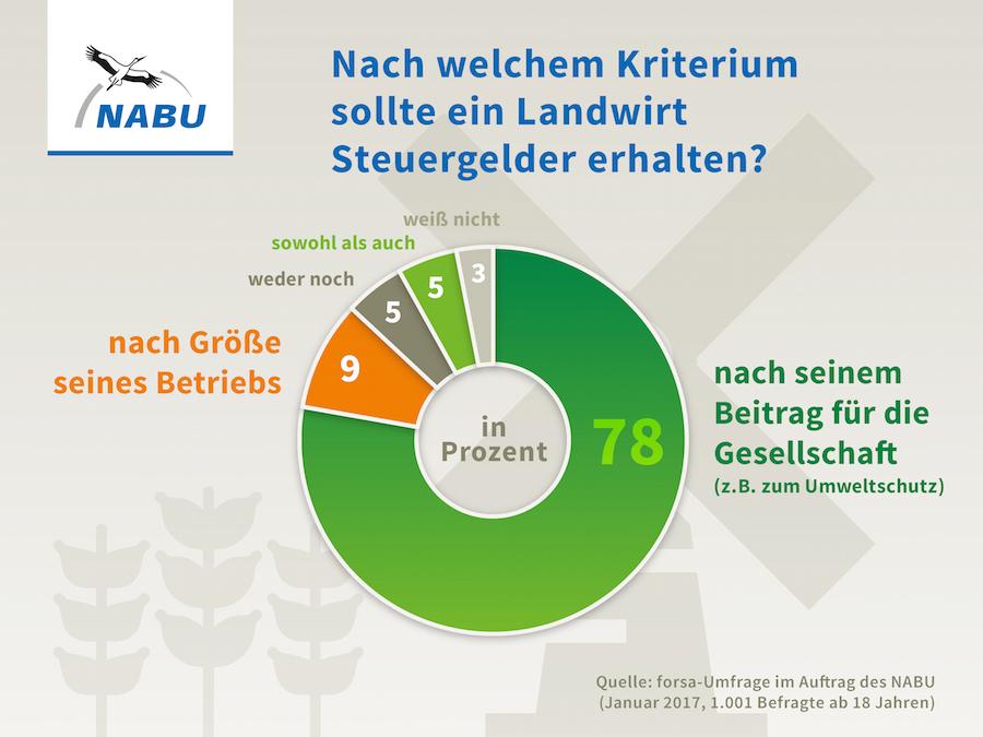 170120-nabu-agrarumfrage-forderpolitik Bessere Förderpolitik für die Landwirtschaft gefordert Landwirtschaft Wirtschaft