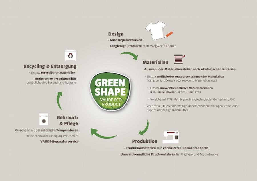 Vuade Nachhaltige Produkte für den Radweg Fahrrad Mobilität