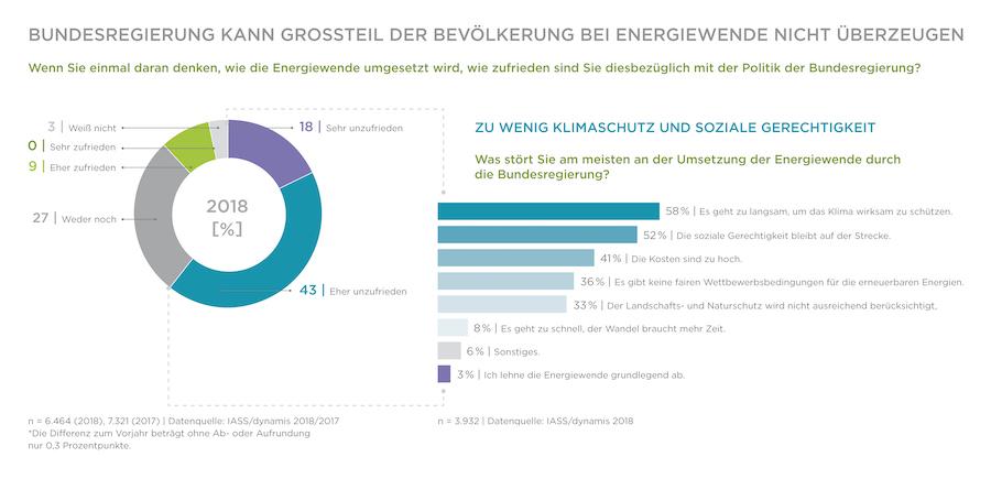 newsimage311763 Umfrage: Bundesregierung überzeugt nicht bei der Umsetzung der Energiewende Energiewende Politik