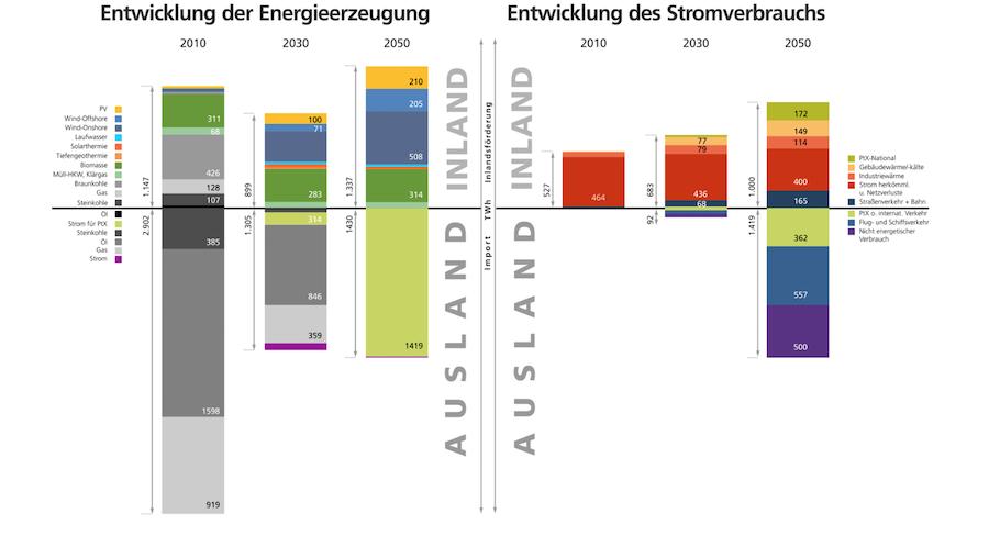 Energiewendebarometer-Franhofer Wo die Energieerzeugung in Deutschland gerade steht Energiewende