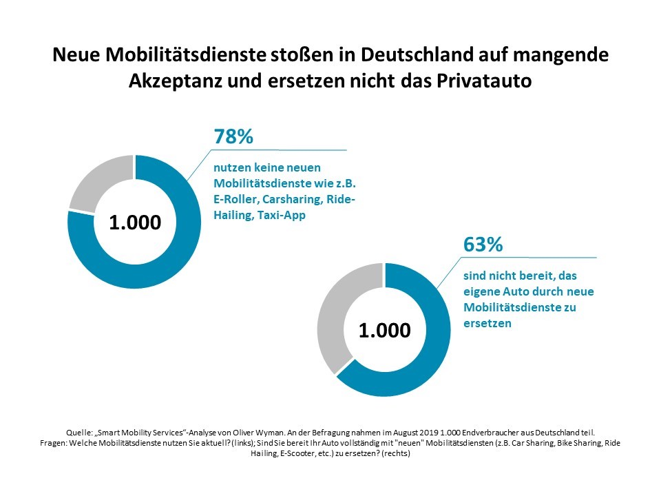 Mangelnde-Akzeptanz Umfrage: Zu teuer, zu unkomfortabel,  Mobilitätsdienstleister zu wenig gefragt Automobil Mobilität